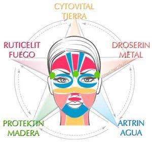Pentagrama Infocosmetica Energy